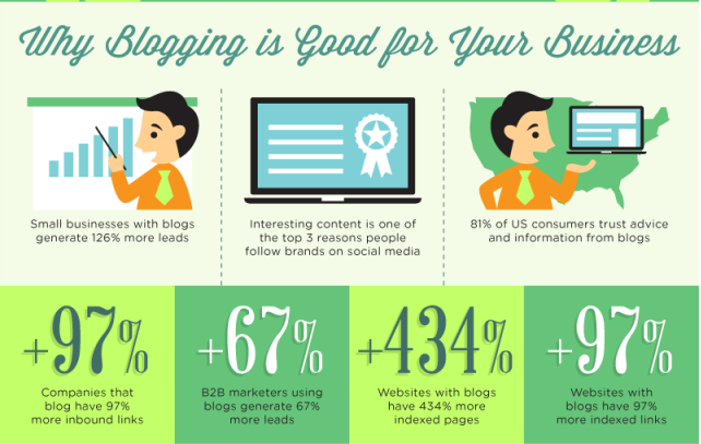 Why Blogging is Good For Your Business - YourContentWrite.com